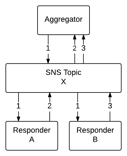 Single SNS Topic Concept