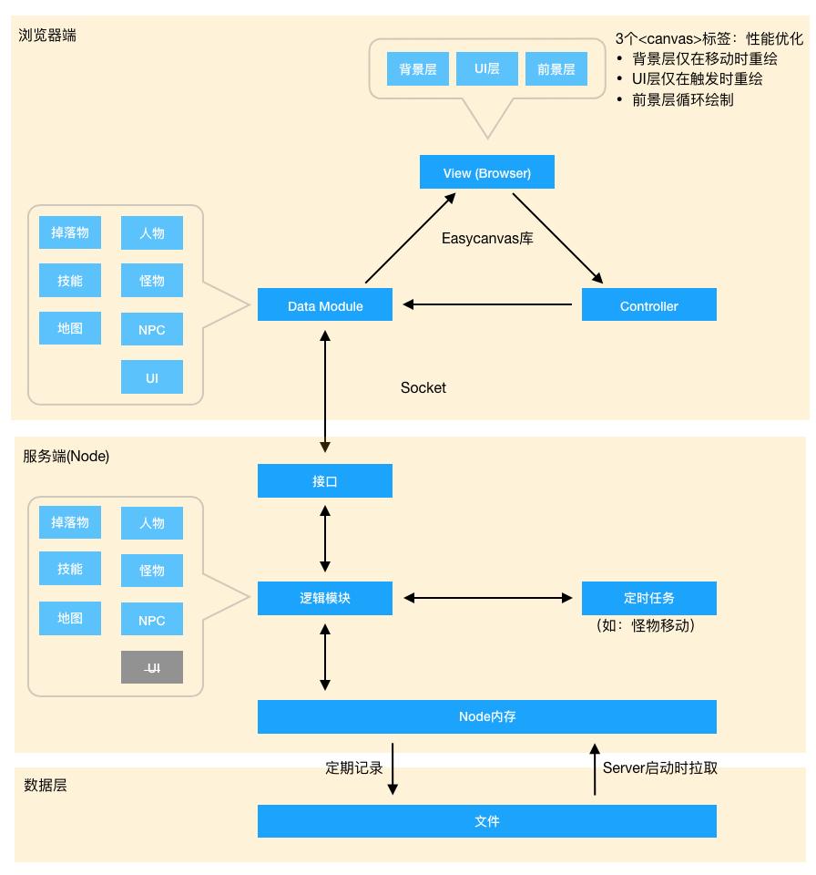 https://github.com/chenzhuo1992/Mir2/blob/master/README.png