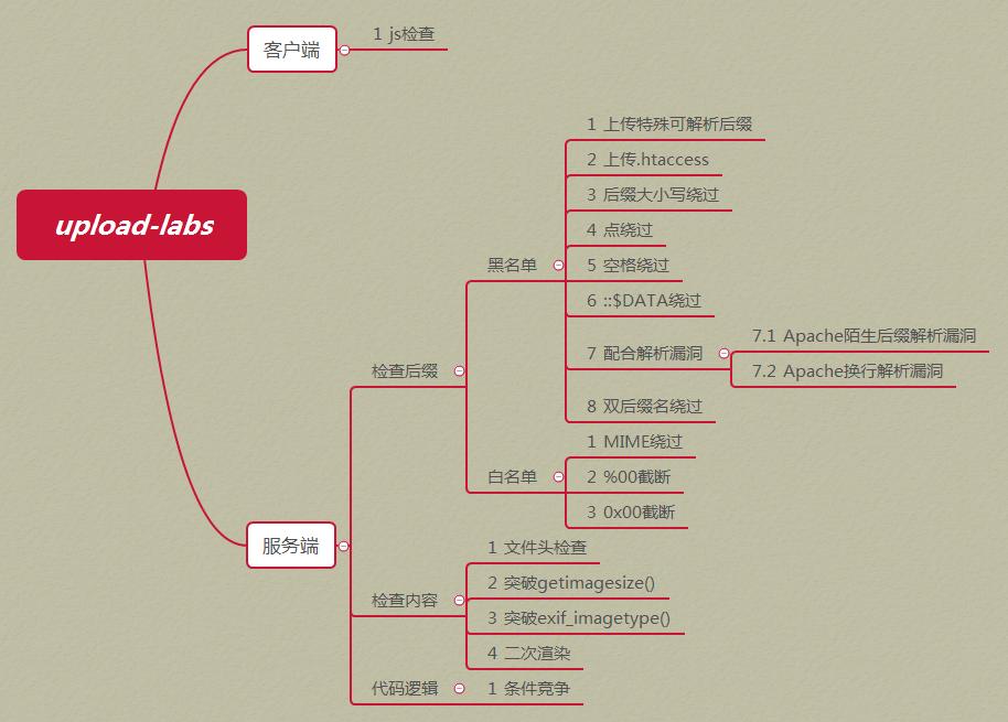 upload-labs:一个帮你总结所有类型的上传漏洞的靶场