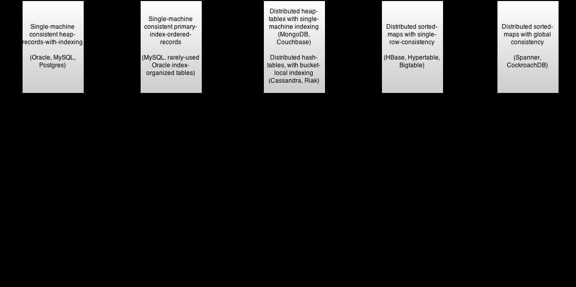 Datastore Scan Efficiency Spectrum