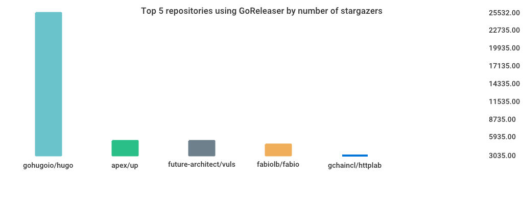 top 5 repositories using goreleaser