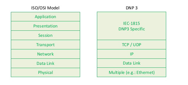 DNP3 Protocol Layers