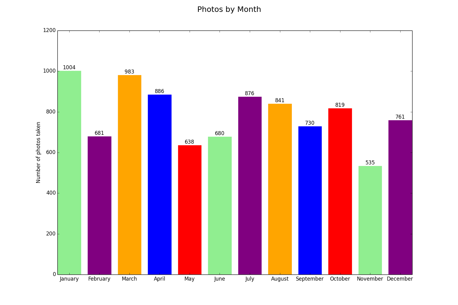 Number of photos by month