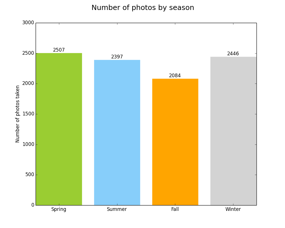 Number of photos by season