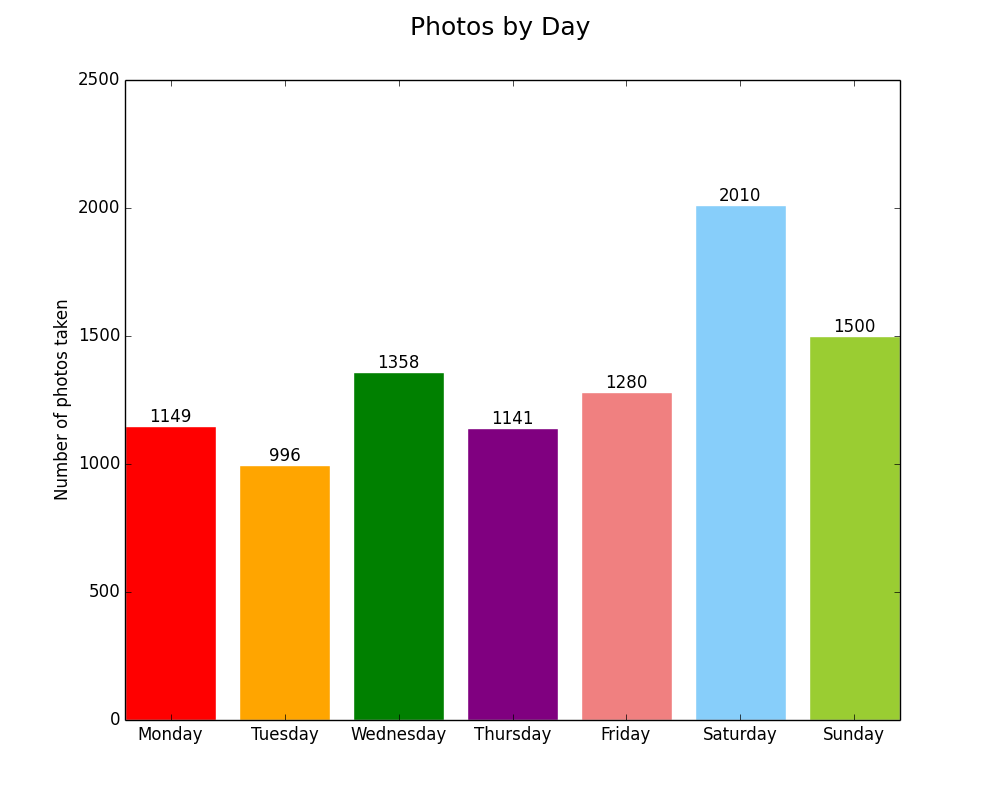 Photos by day of week count