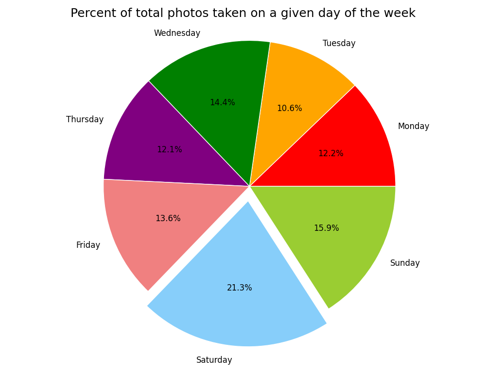Photos by day of week percentage