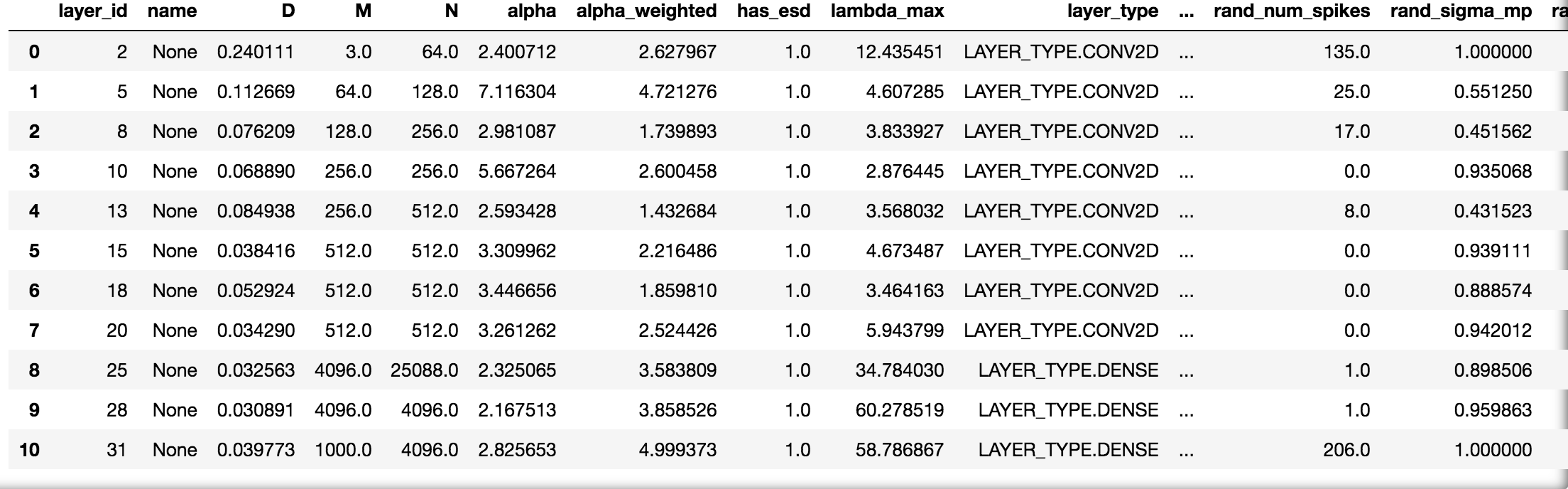 Sample Details Dataframe