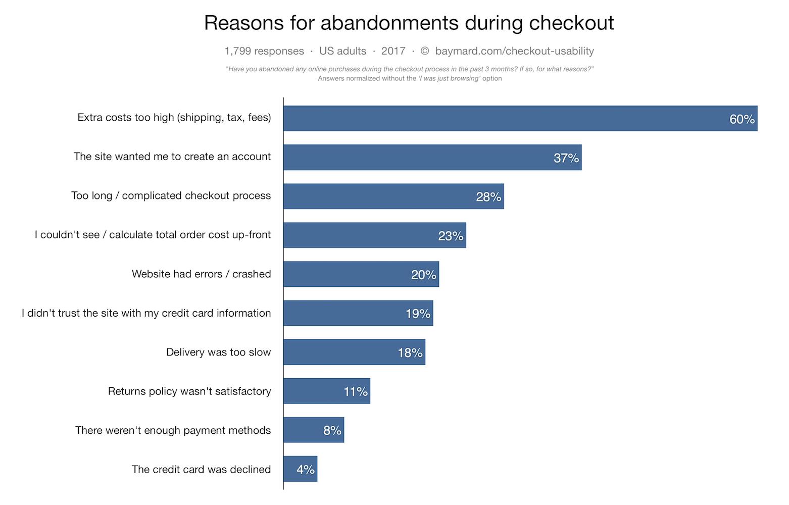 cart-abandonment-percentage