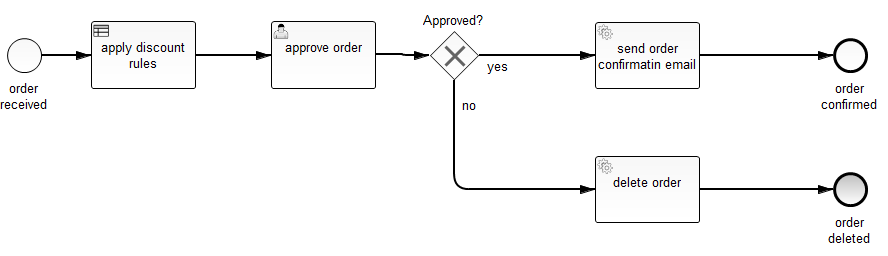 Order Confirmation Process