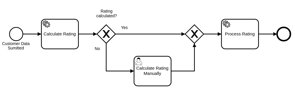 Create customer rating process