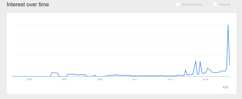"Search frequency for the term ""Warrant canary"" since 2007"