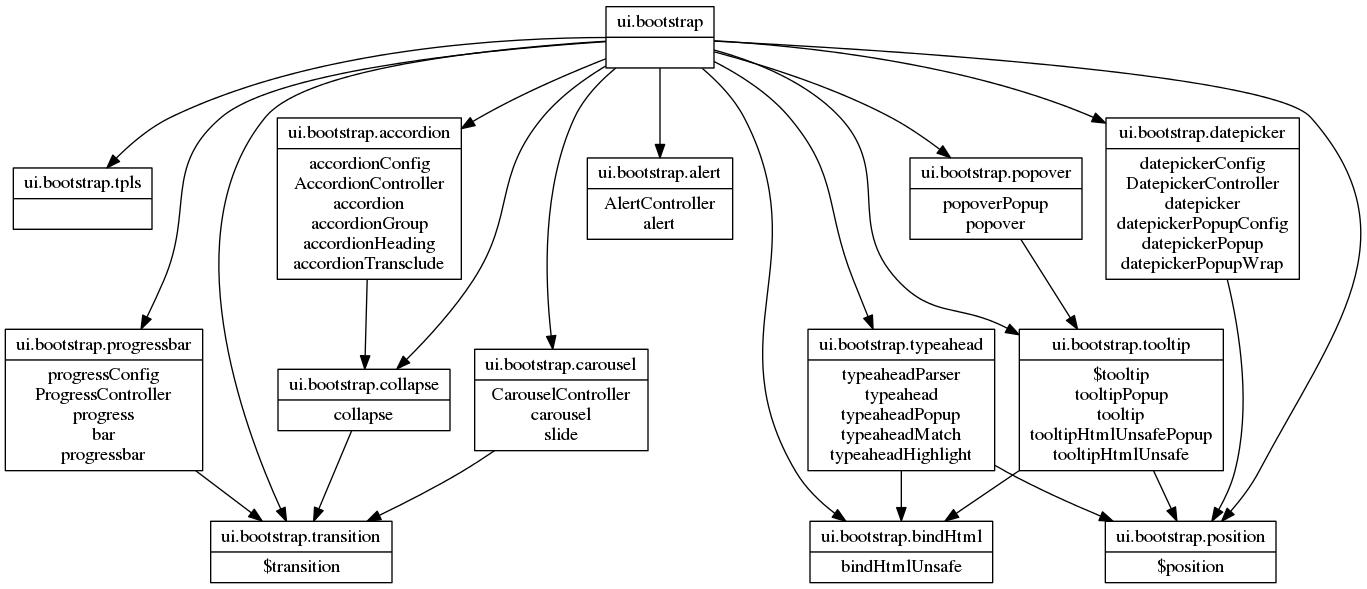 angular-ui/bootstrap