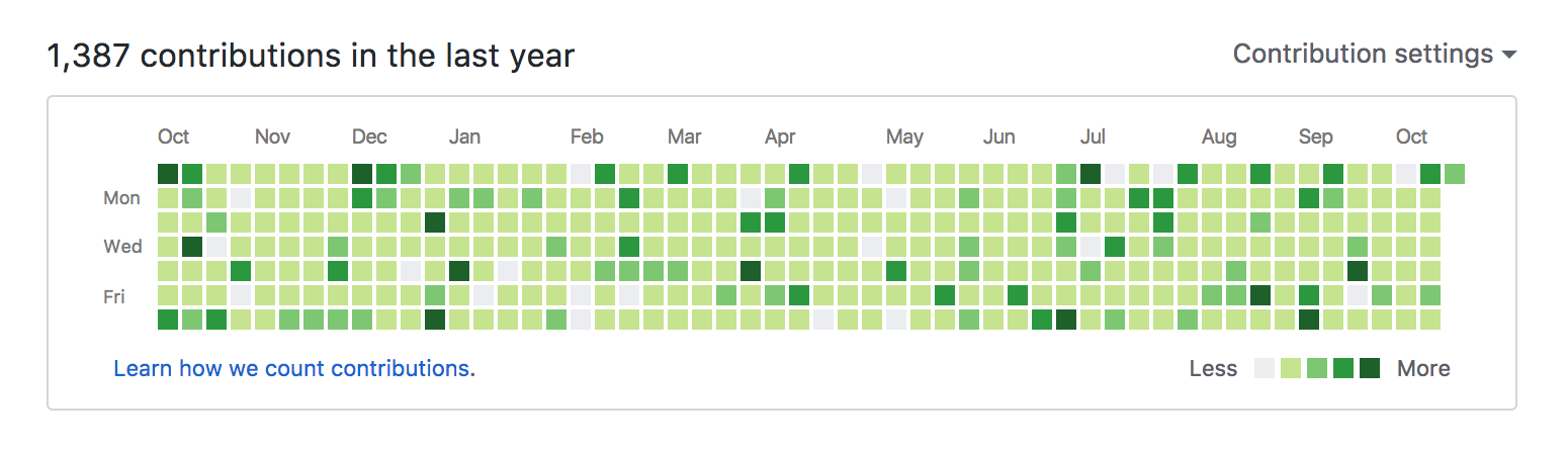 Full GitHub contribution bar - Unicorn Contributor