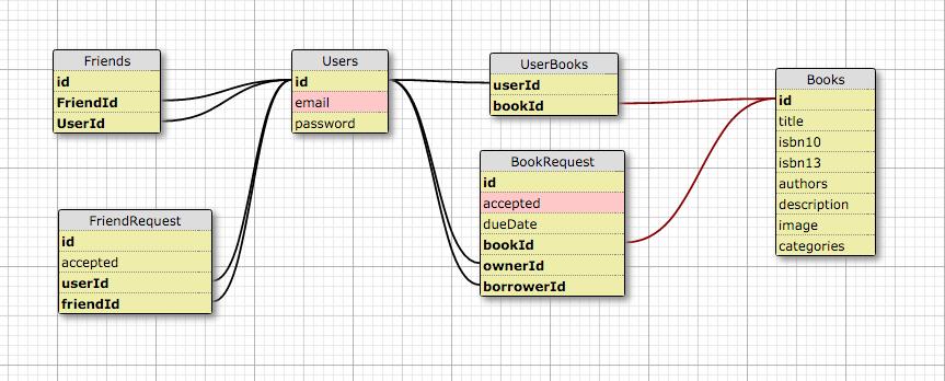 Bookshare database schema