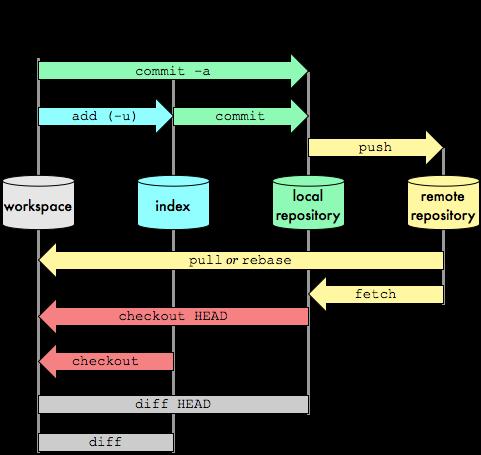 Git data transports commands