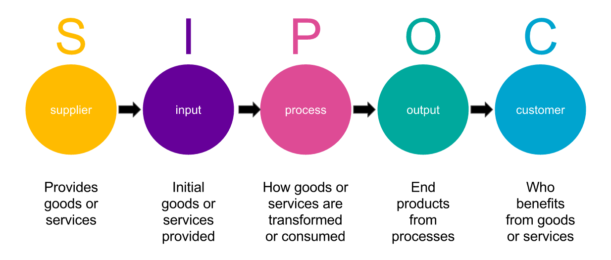 Diagram showing SIPOC