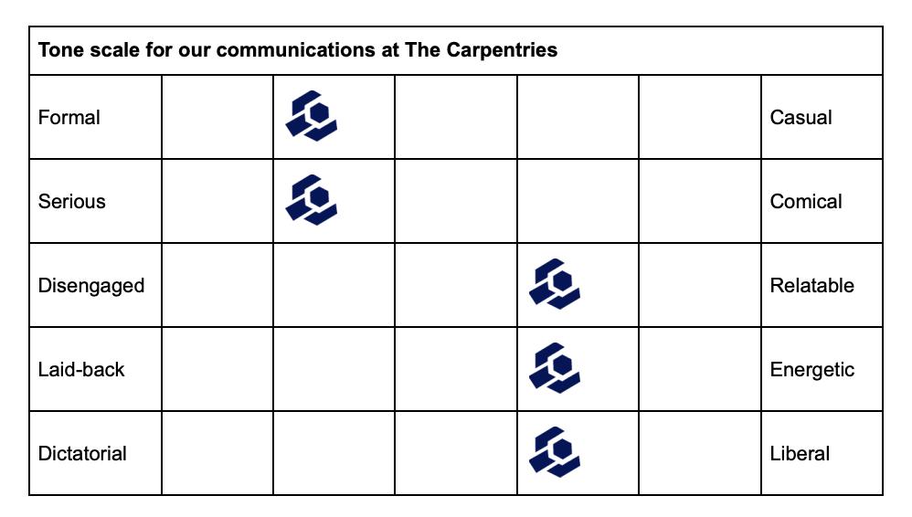 Communications Tone Scale
