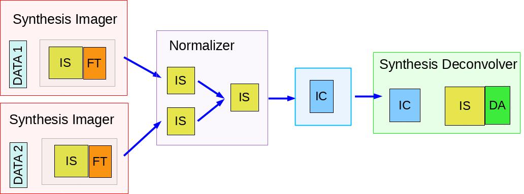 synthesis-imaging-fig-blocks-cont-par