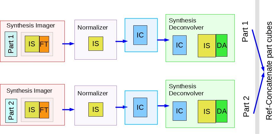 synthesis-imaging-fig-blocks-cube-par-old