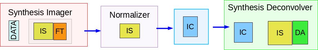 synthesis-imaging-fig-blocks-serial