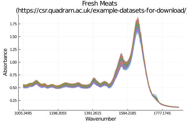 meat data