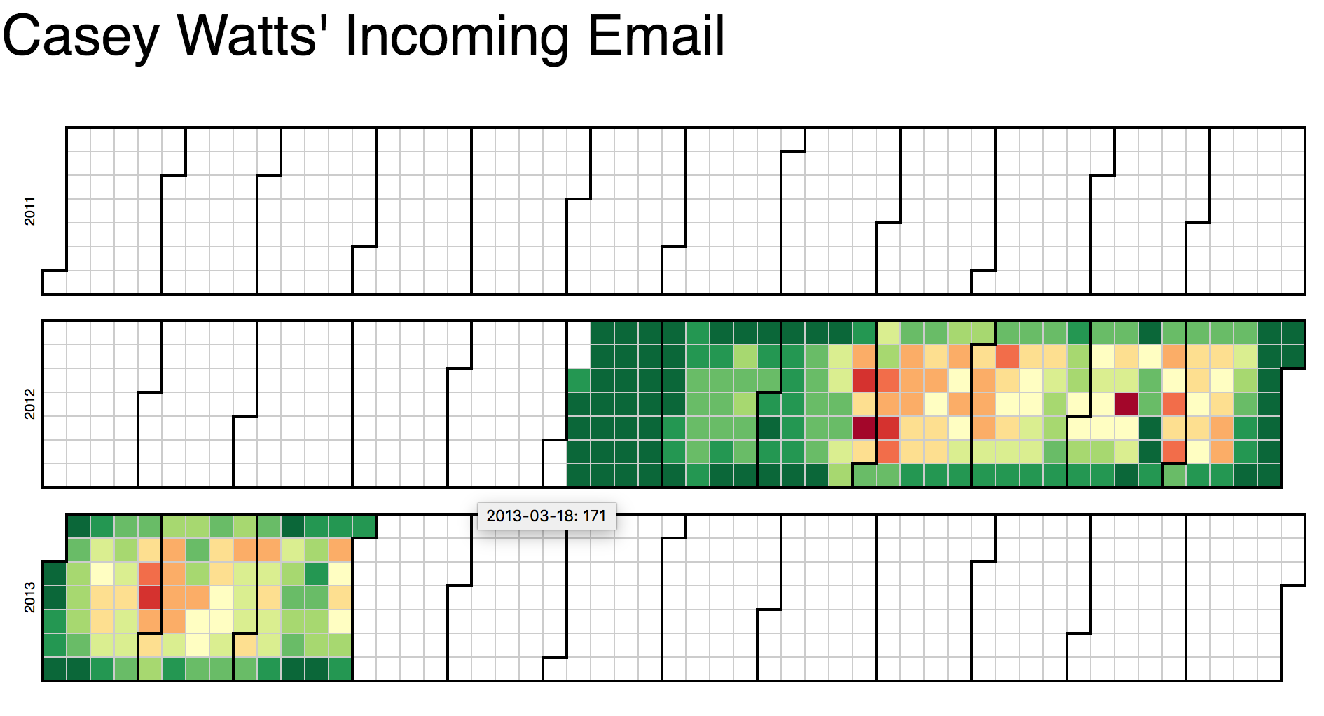 Incoming Email Visualization