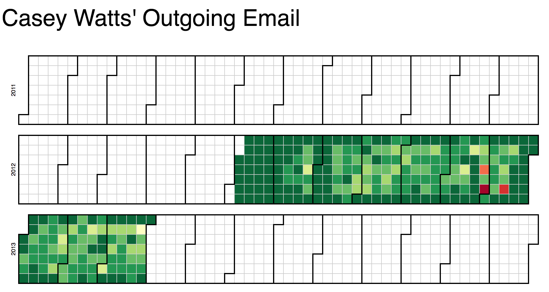 Outgoing Email Visualization