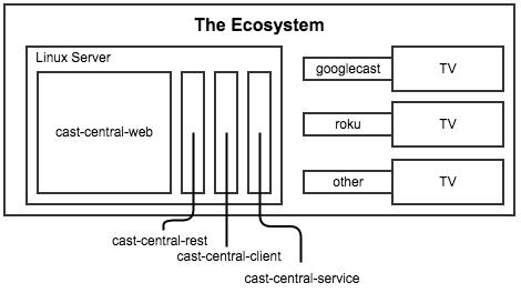 the_ecosystem