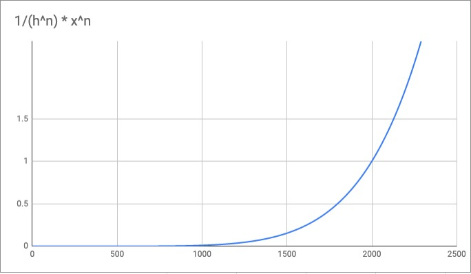 img-graph