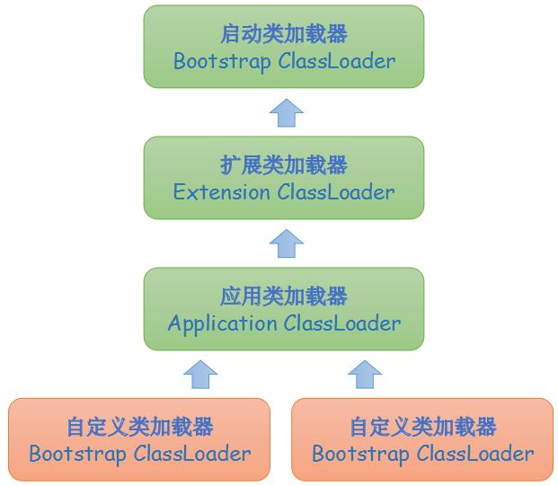 类加载器双亲委派模型