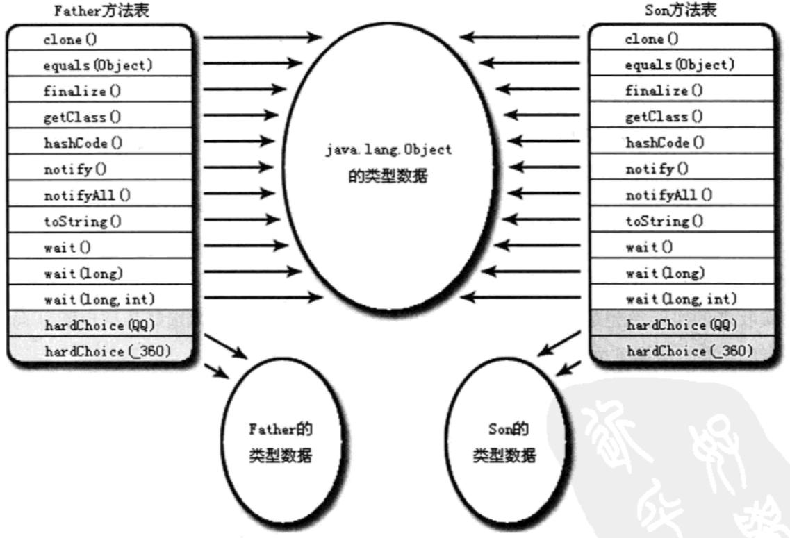 方法表结构