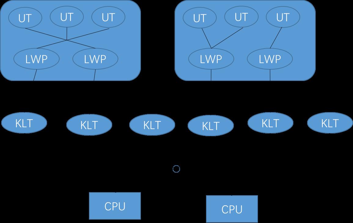 用户线程与轻量级进程之间M:N的关系