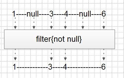 剖析Stream通用语法