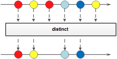 distinct方法示意图