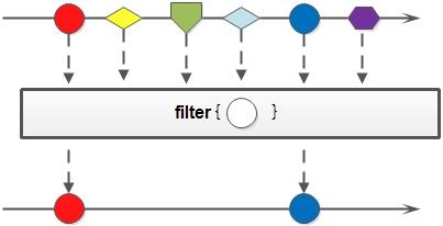filter方法示意图