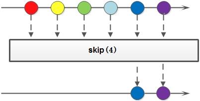 skip方法示意图