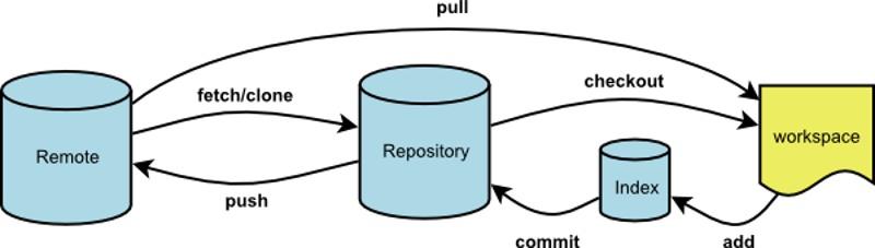 Git的四个组成部分