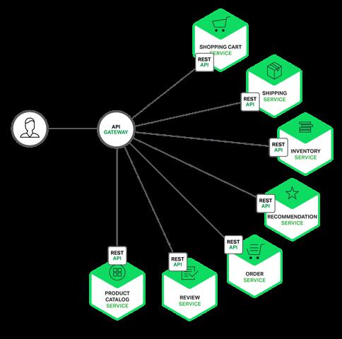 API Gateway