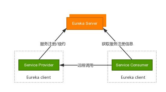 服务提供者和消费者流程