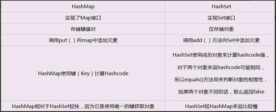 HashSet 和 HashMap 区别