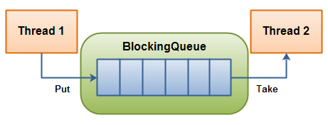 BlockingQueue