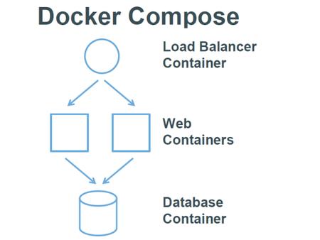 Docker Compose 工作原理图