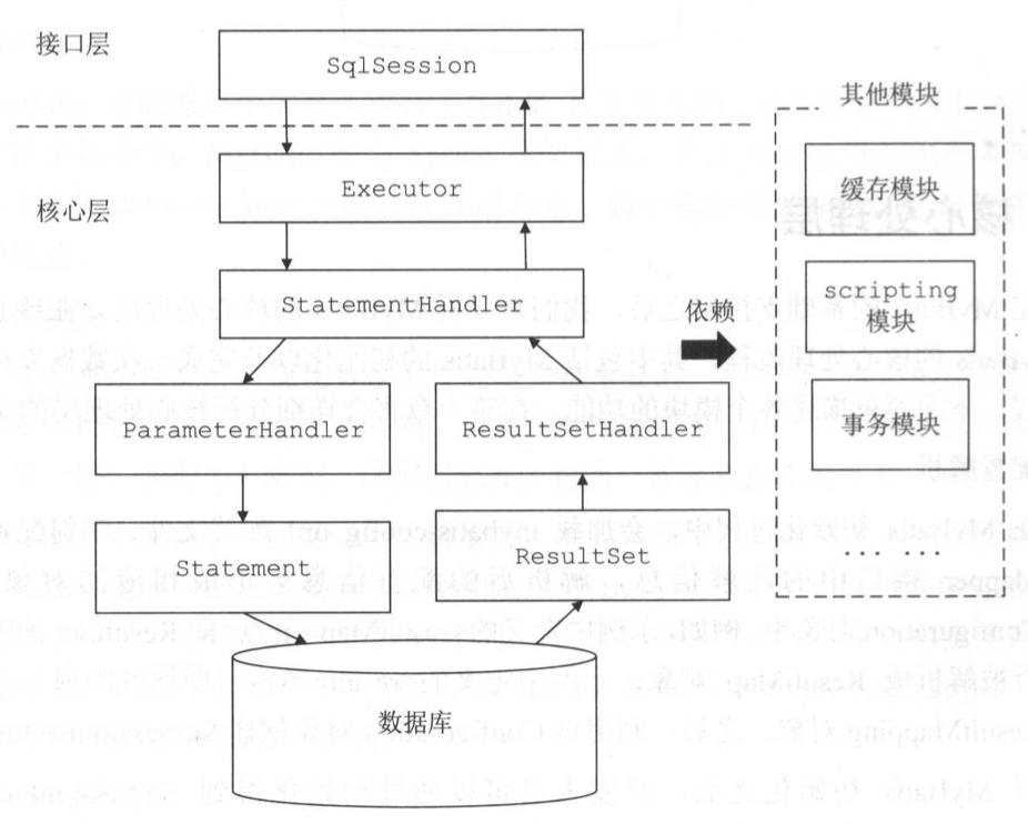 Mybatis 执行一条 SQL 语句的大致过程