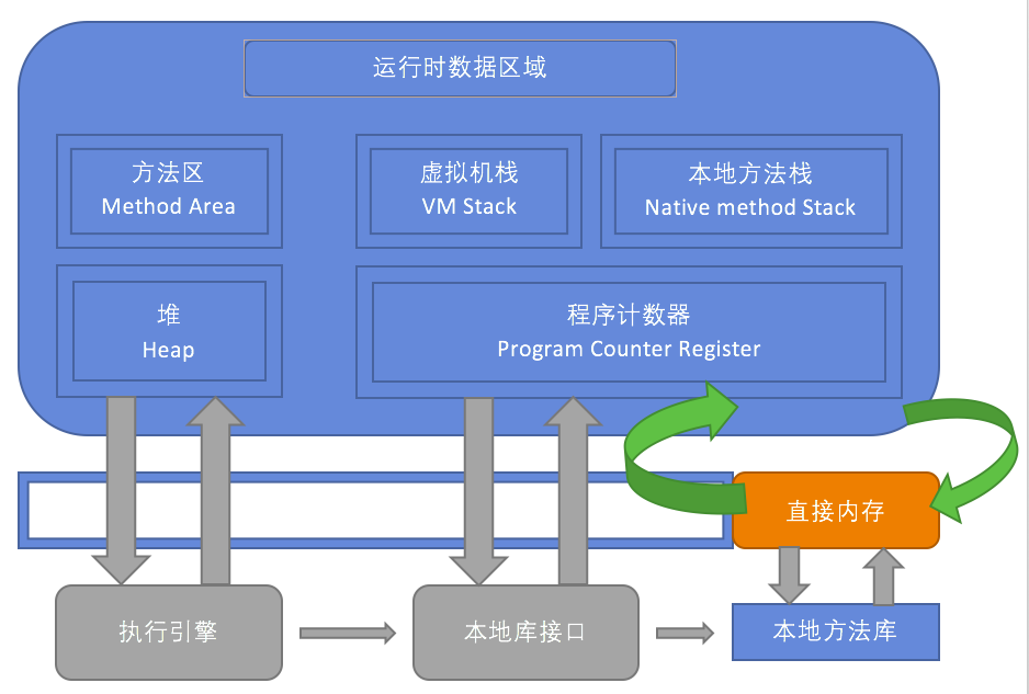 虚拟机管理内存数据区域划分