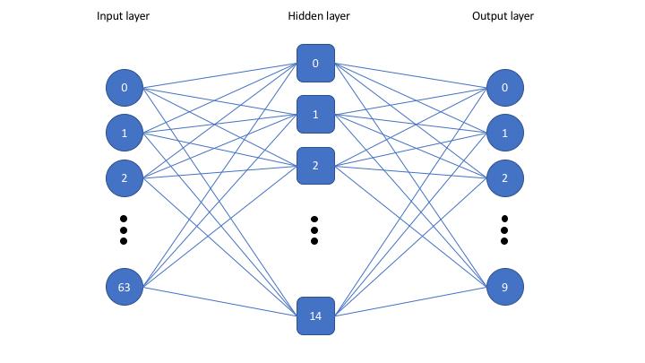 Simple dense network