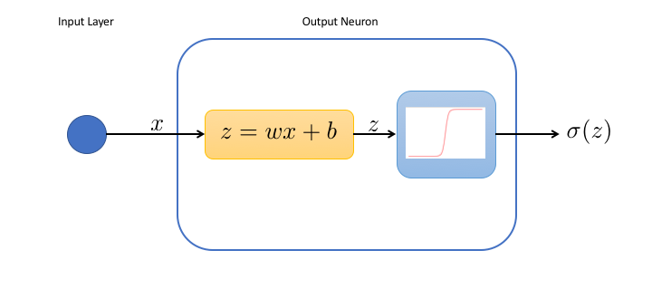 Neural network with 1 neuron
