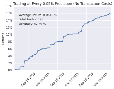 Strategy with a 0.05% trading threshold.