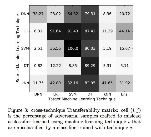 Transferability Misclassificaiton Matrixh