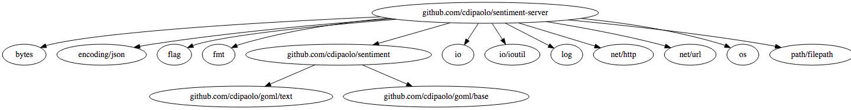 Sentiment Server Dependencies