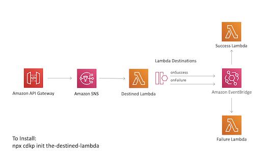 CDK Patterns The Destined Lambda